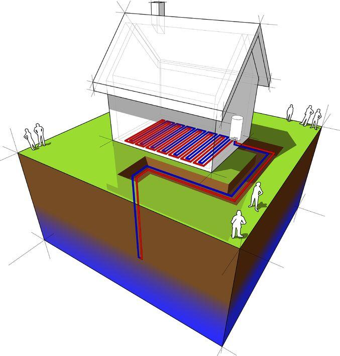 grond warmtepomp